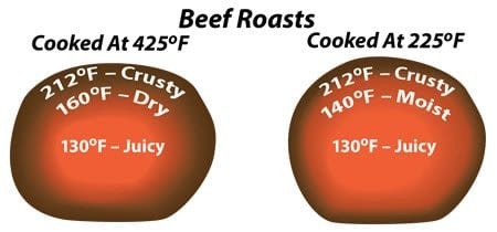 Immagine dove viene mostrato l'effetto del calore sugli alimenti
