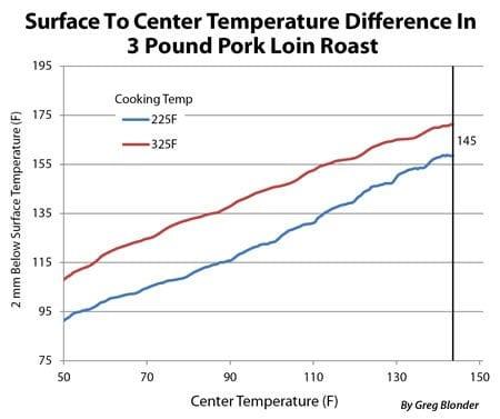 Grafico dell'anadamento delle temperature barbecue